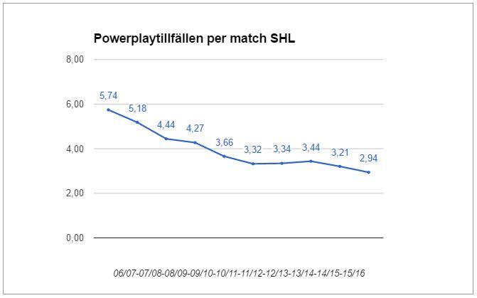 Powerplay-tillfällen per match i snitt per säsong
